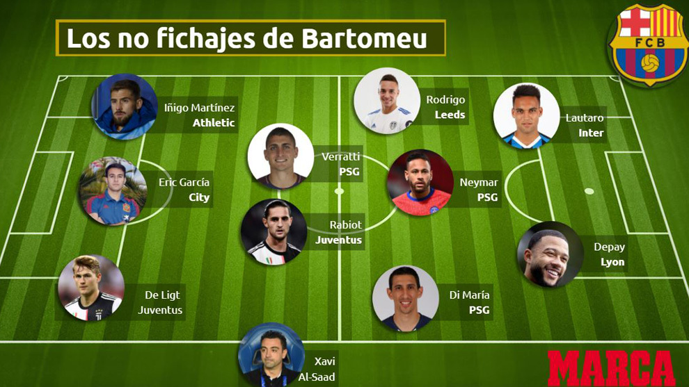 Barcelona XI of players not signed in recent years - Football Espana