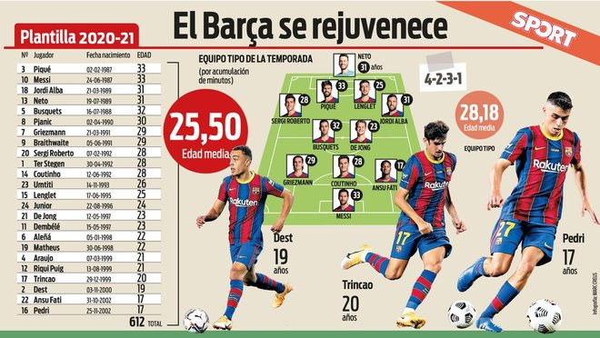 Barcelona have their youngest squad in seven seasons following drastic age reduction