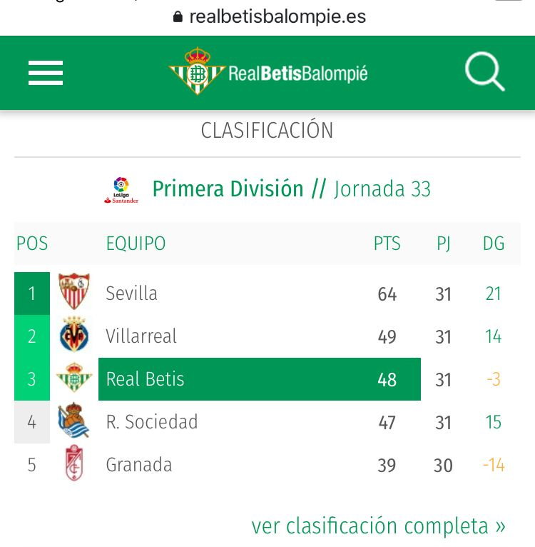 Real Betis is updating the La Liga table to exclude Atletico Madrid, Barcelona and Real Madrid